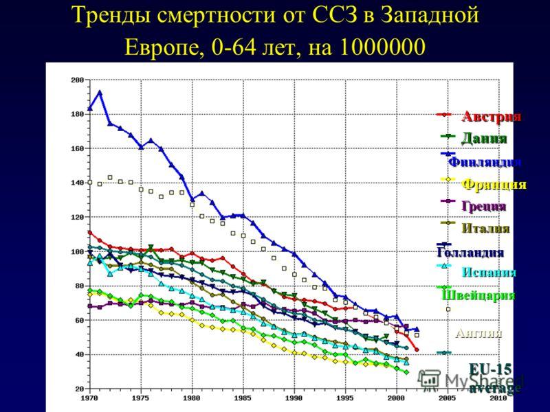 Тренды смертности от ССЗ в Западной Европе, 0-64 лет, на 1000000 EU-15 average Англия Швейцария Испания Голландия Италия Греция Франция Финляндия Дания Австрия