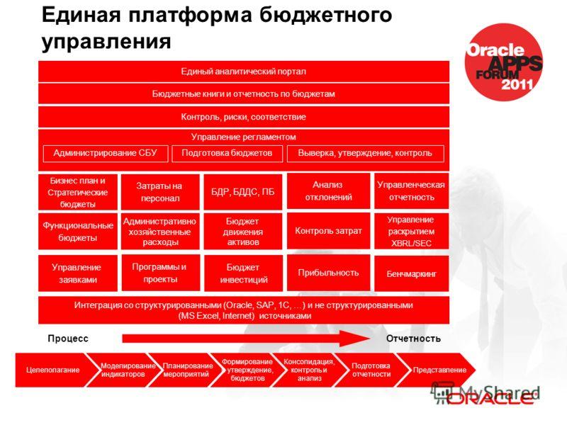 Единая платформа бюджетного управления ПроцессОтчетность Целеполагание Моделирование индикаторов Планирование мероприятий Формирование и утверждение, бюджетов Консолидация, контроль и анализ Подготовка отчетности Представление Управление раскрытием X