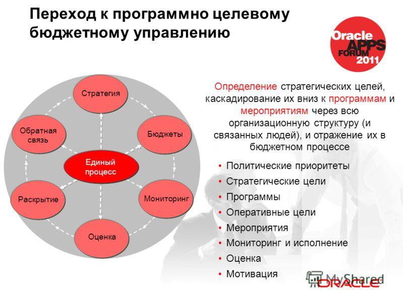 Переход к программно целевому бюджетному управлению Мониторинг Раскрытие Обратная связь Бюджеты Оценка Стратегия Единый процесс Определение стратегических целей, каскадирование их вниз к программам и мероприятиям через всю организационную структуру (