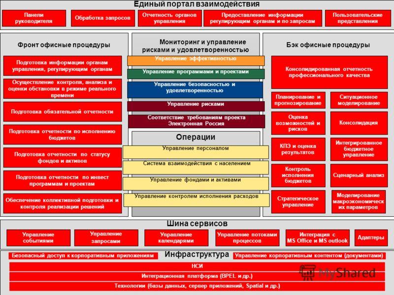 8 Copyright © 2010, Oracle. All rights reserved. Бэк офисные процедурыФронт офисные процедуры Инфраструктура Технологии (базы данных, сервер приложений, Spatial и др.) Интеграционная платформа (BPEL и др.) НСИ Шина сервисов Операции Управление персон