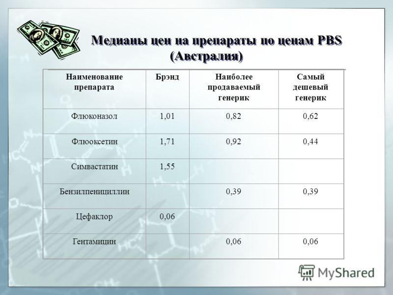 Медианы цен на препараты по ценам PBS (Австралия) Наименование препарата БрэндНаиболее продаваемый генерик Самый дешевый генерик Флюконазол1,010,820,62 Флюоксетин1,710,920,44 Симвастатин1,55 Бензилпенициллин 0,39 Цефаклор0,06 Гентамицин 0,06