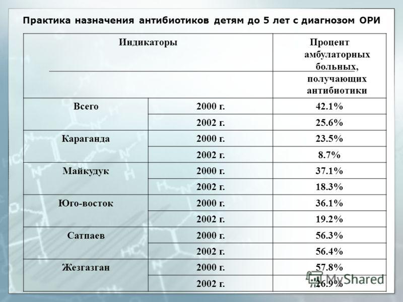 Практика назначения антибиотиков детям до 5 лет с диагнозом ОРИ Индикаторы Процент амбулаторных больных, получающих антибиотики Всего2000 г. 42.1%42.1% 2002 г.25.6%25.6% Караганда2000 г. 23.5% 2002 г.8.7% Майкудук2000 г. 37.1% 2002 г.18.3%18.3% Юго-в