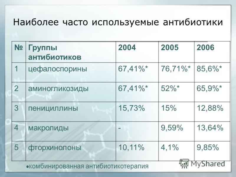 Наиболее часто используемые антибиотики Группы антибиотиков 200420052006 1цефалоспорины67,41%*76,71%*85,6%* 2аминогликозиды67,41%*52%*65,9%* 3пенициллины15,73%15%12,88% 4макролиды-9,59%13,64% 5фторхинолоны10,11%4,1%9,85% комбинированная антибиотикоте