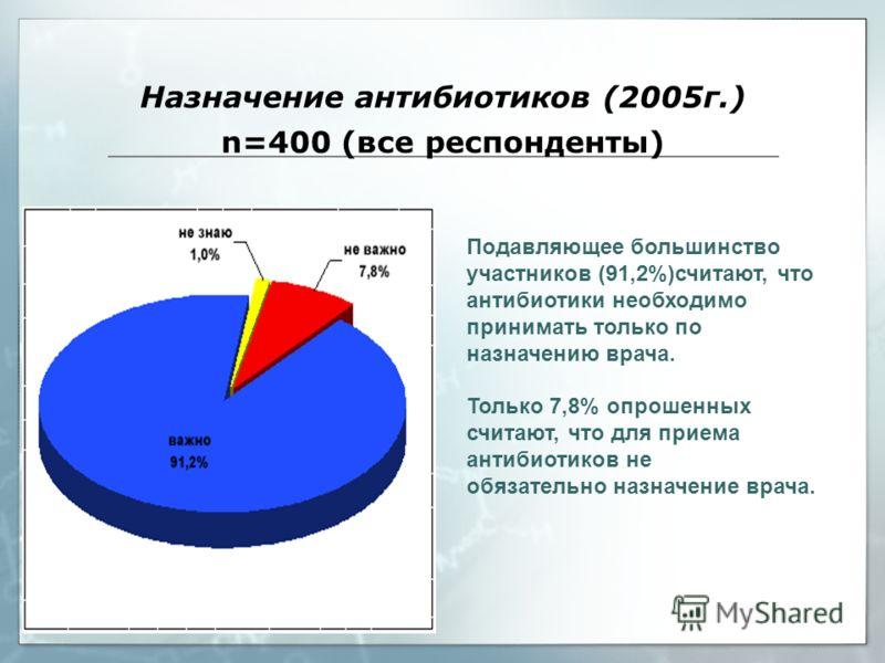 Назначение антибиотиков (2005г.) n=400 (все респонденты) Подавляющее большинство участников (91,2%)считают, что антибиотики необходимо принимать только по назначению врача. Только 7,8% опрошенных считают, что для приема антибиотиков не обязательно на