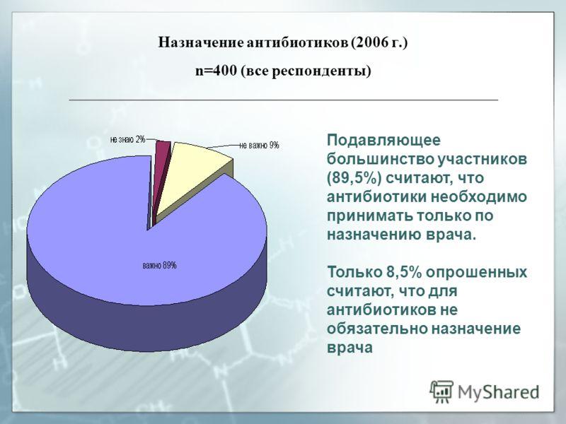 Назначение антибиотиков (2006 г.) n=400 (все респонденты) Подавляющее большинство участников (89,5%) считают, что антибиотики необходимо принимать только по назначению врача. Только 8,5% опрошенных считают, что для антибиотиков не обязательно назначе
