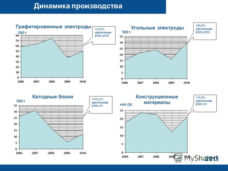 2011 Динамика производства 000 t Графитированные электроды +33,2% увеличение 2009-2010 000 t Угольные электроды +85,0% увеличение 2009-2010 mln ( $ ) +75,6% увеличение 2009-10 000 t Катодные блоки +115,5% увеличение 2009-10 Конструкционные материалы