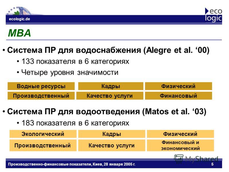 ecologic.de Datum ecologic.de Производственно-финансовые показатели, Киев, 28 января 2005 г.5 MBA Система ПР для водоснабжения (Alegre et al. 00) 133 показателя в 6 категориях Четыре уровня значимости Система ПР для водоотведения (Matos et al. 03) 18