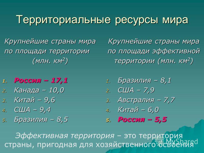 Территориальные ресурсы мира Крупнейшие страны мира по площади территории по площади территории (млн. км 2 ) 1. Россия – 17,1 2. Канада – 10,0 3. Китай – 9,6 4. США – 9,4 5. Бразилия – 8,5 Крупнейшие страны мира по площади эффективной территории (млн