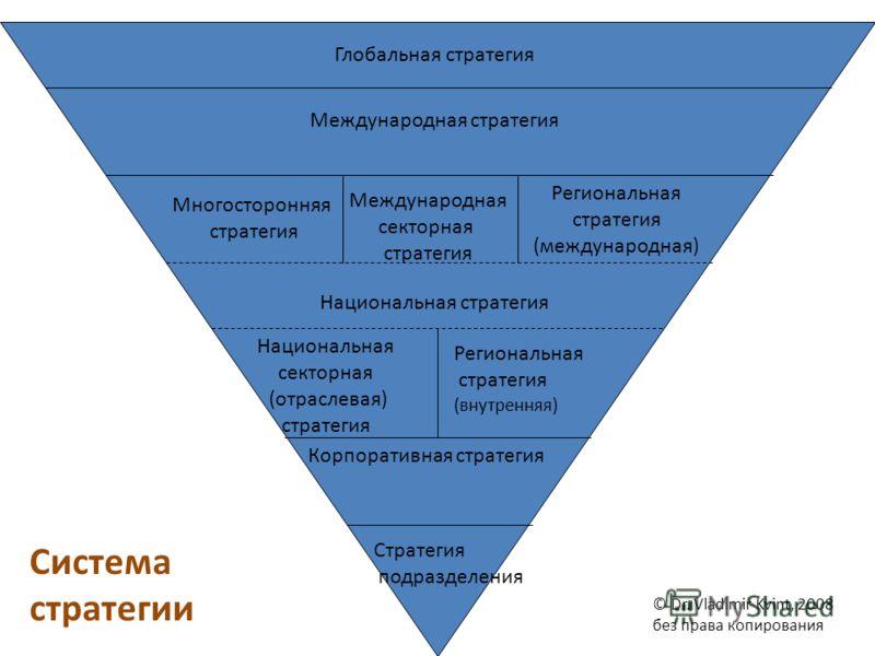 Стратегия подразделения Корпоративная стратегия Национальная секторная (отраслевая) стратегия Региональная стратегия (внутренняя) Национальная стратегия Региональная стратегия (международная) Многосторонняя стратегия Международная стратегия Глобальна