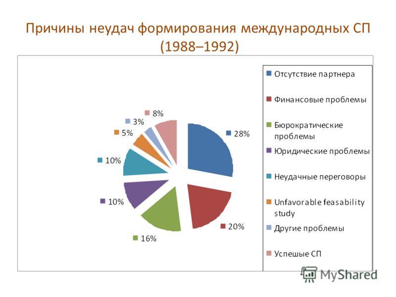 Причины неудач формирования международных СП (1988–1992)