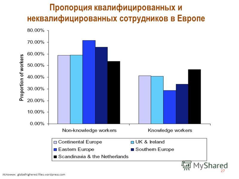 Источник: globalhighered.files.wordpress.com Пропорция квалифицированных и неквалифицированных сотрудников в Европе 27