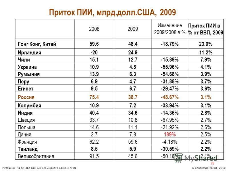 Приток ПИИ, млрд.долл.США, 2009 28 © Владимир Квинт, 2010Источник: На основе данных Всемирного Банка и МВФ 20082009 Изменение 2009/2008 в % Приток ПИИ в % от ВВП, 2009 Гонг Конг, Китай59.648.4-18.79%23.0% Ирландия-2024.911.2% Чили15.112.7-15.89%7.9%