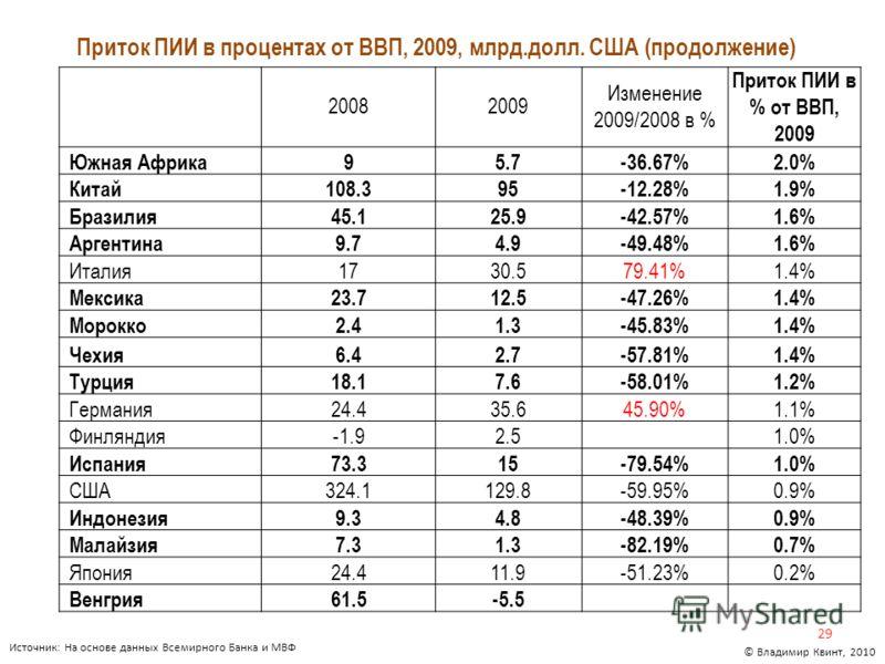 Приток ПИИ в процентах от ВВП, 2009, млрд.долл. США (продолжение) 29 © Владимир Квинт, 2010 Источник: На основе данных Всемирного Банка и МВФ 20082009 Изменение 2009/2008 в % Приток ПИИ в % от ВВП, 2009 Южная Африка95.7-36.67%2.0% Китай108.395-12.28%