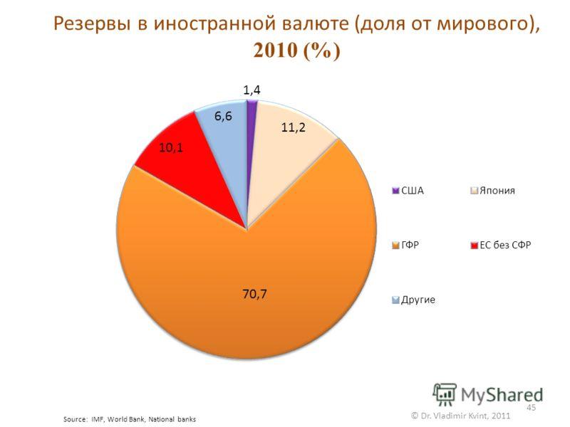 © Dr. Vladimir Kvint, 2011 45 Резервы в иностранной валюте (доля от мирового), 2010 (%) Source: IMF, World Bank, National banks