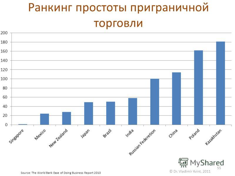 Ранкинг простоты приграничной торговли © Dr. Vladimir Kvint, 2011 55 Source: The World Bank Ease of Doing Business Report 2010