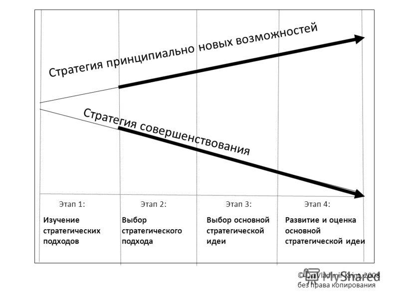 Этап 1:Этап 2:Этап 3:Этап 4: Стратегия принципиально новых возможностей Стратегия совершенствования Изучение стратегических подходов Выбор стратегического подхода Выбор основной стратегической идеи Развитие и оценка основной стратегической идеи © Dr.