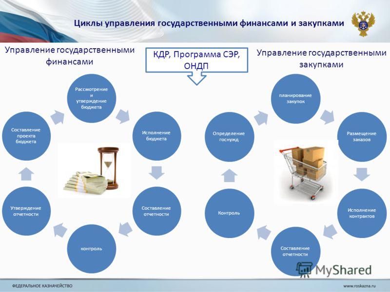 Шпаргалки по управление государственными и муниципальными закупками