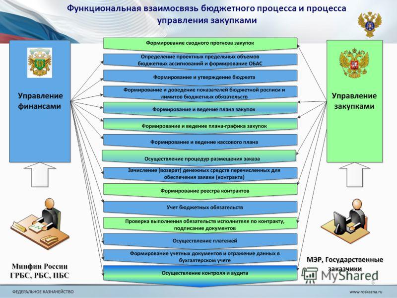 Функциональная взаимосвязь бюджетного процесса и процесса управления закупками 6