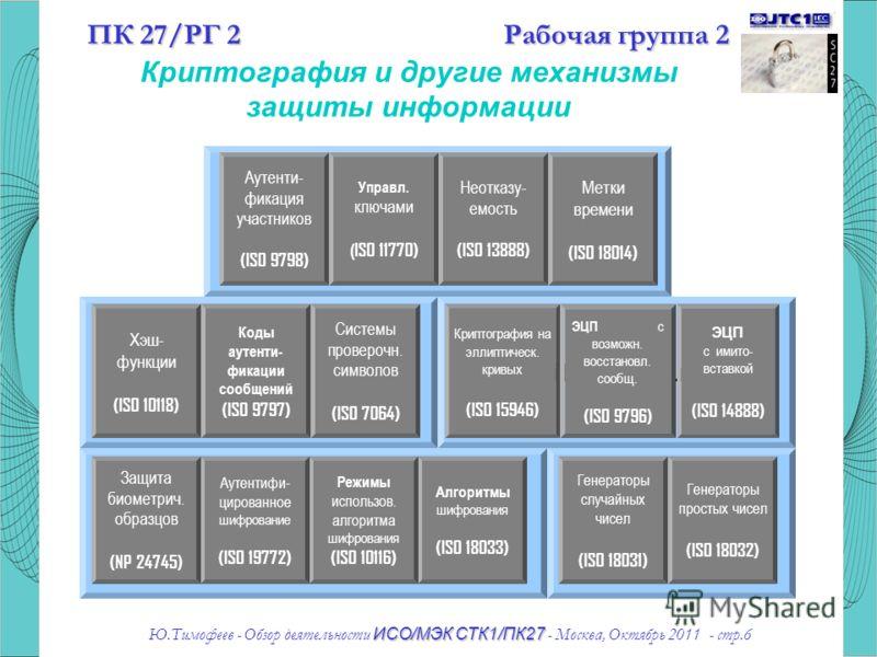 11,5512,258,407,707,356,6511,5512,25 6,65 6,30 5,60 1,75 1,40 3,15 7,00 7,70 ИСО/МЭК СТК1/ПК27 Ю.Тимофеев - Обзор деятельности ИСО/МЭК СТК1/ПК27 - Москва, Октябрь 2011 - стр.6 Cryptographic Protocols Message AuthenticationDigital Signatures Encryptio