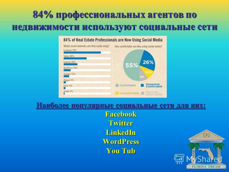 Наиболее популярные социальные сети для них: FacebookTwitterLinkedInWordPress You Tub 84% профессиональных агентов по недвижимости используют социальные сети