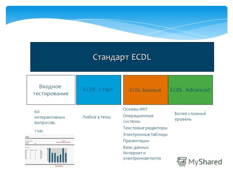 Стандарт ECDL Входное тестирование ECDL Старт ECDL Базовый ECDL Advanced 60 интерактивных вопросов, 1 час Основы ИКТ Операционные системы Текстовые редакторы Электронные таблицы Презентации Базы данных Интернет и электронная почта Более сложный урове