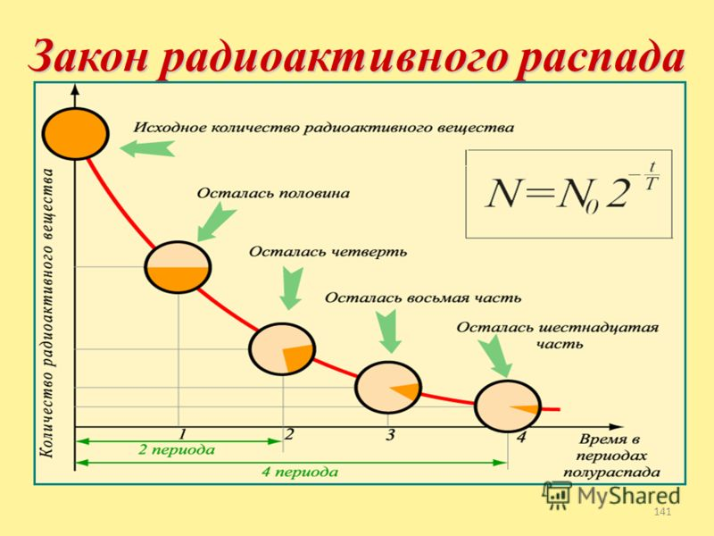 α - Альфа–частица или ядро атома гелия β - Бетта–частица или электрон γ – Гамма–частица или фотон - Протон - Нейтрон