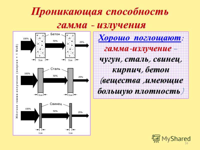 Проникающая способность радиоактивного излучения 15