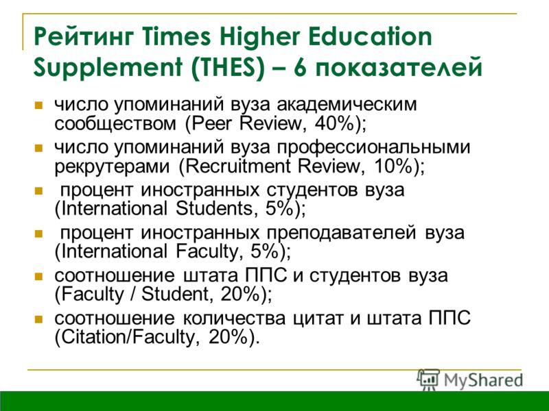Вятка, октябрь 2009 Рейтинг Times Higher Education Supplement (THES) – 6 показателей число упоминаний вуза академическим сообществом (Peer Review, 40%); число упоминаний вуза профессиональными рекрутерами (Recruitment Review, 10%); процент иностранны