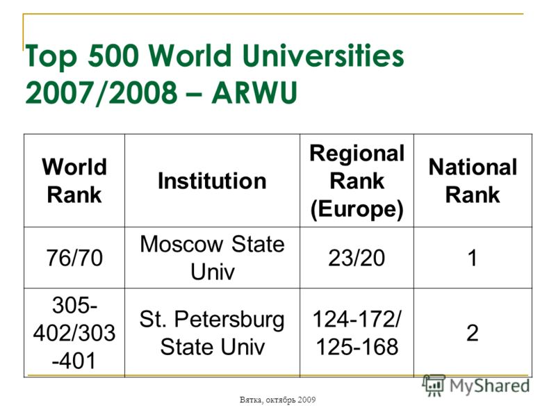 Вятка, октябрь 2009 Top 500 World Universities 2007/2008 – ARWU World Rank Institution Regional Rank (Europe) National Rank 76/70 Moscow State Univ 23/201 305- 402/303 -401 St. Petersburg State Univ 124-172/ 125-168 2
