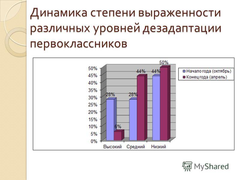 Динамика степени выраженности различных уровней дезадаптации первоклассников