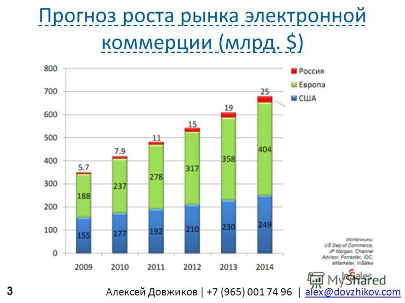 Алексей Довжиков   +7 (965) 001 74 96   alex@dovzhikov.comalex@dovzhikov.com Прогноз роста рынка электронной коммерции (млрд. $) 3