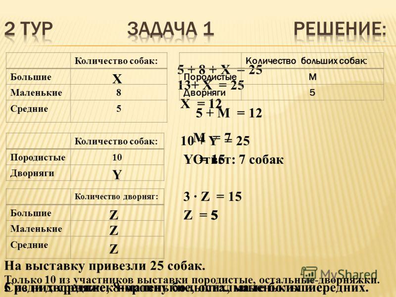 Количество собак: Большие Маленькие8 Средние5 Количество собак: Породистые10 Дворняги Количество дворняг: Большие Маленькие Средние 5 + 8 + X = 25 13+ X = 25 X = 1212 10 + Y = 25 Y = 15 X Y 3 · Z = 15 Z = 5 Z Z Z 15 555 Количество больших собак: Поро