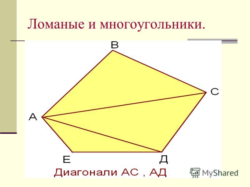 Ломаные и многоугольники.