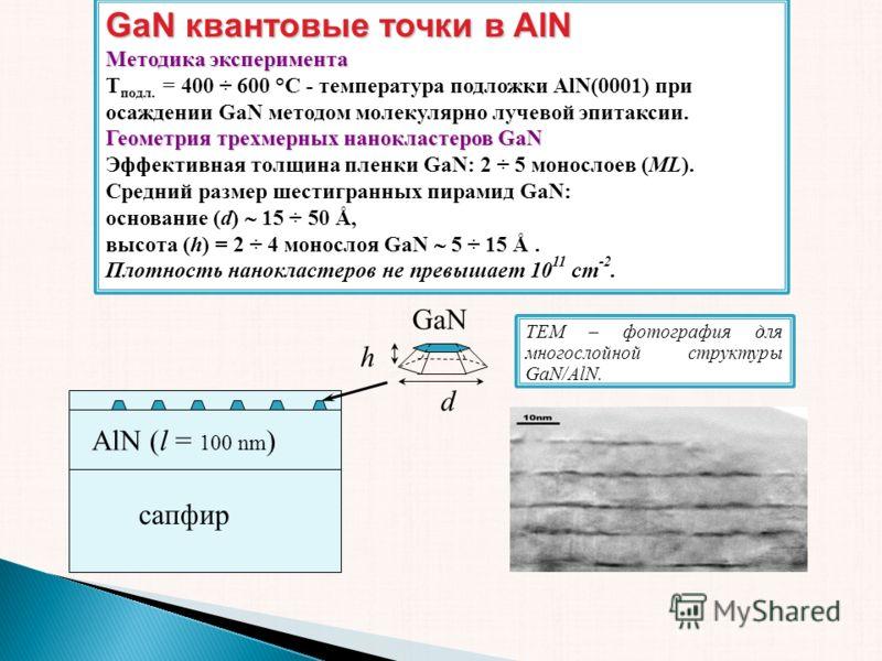 GaN квантовые точки в AlN Методика эксперимента T подл. = 400 ÷ 600 °C - температура подложки AlN(0001) при осаждении GaN методом молекулярно лучевой эпитаксии. Геометрия трехмерных нанокластеров GaN Эффективная толщина пленки GaN: 2 ÷ 5 монослоев (M