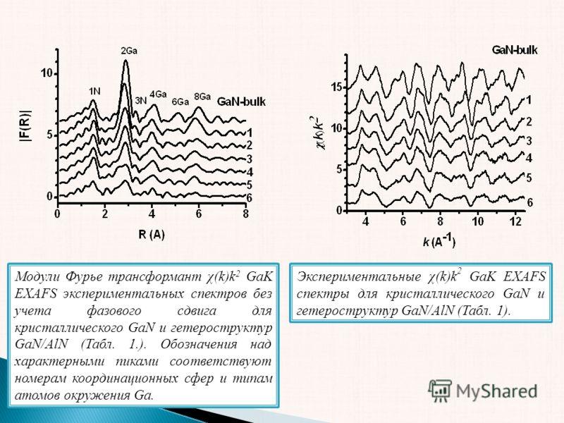 Модули Фурье трансформант χ(k)k 2 GaK EXAFS экспериментальных спектров без учета фазового сдвига для кристаллического GaN и гетероструктур GaN/AlN (Табл. 1.). Обозначения над характерными пиками соответствуют номерам координационных сфер и типам атом