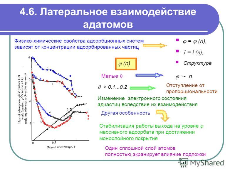 4.6. Латеральное взаимодействие адатомов Физико-химические свойства адсорбционных систем зависят от концентрации адсорбированных частиц Отступление от пропорциональности Изменение электронного состояния адчастиц вследствие их взаимодействия Другая ос