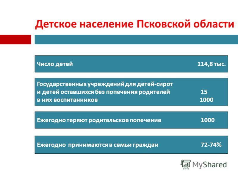 Детское население Псковской области Число детей 114,8 тыс. Государственных учреждений для детей-сирот и детей оставшихся без попечения родителей 15 в них воспитанников 1000 Ежегодно теряют родительское попечение 1000 Ежегодно принимаются в семьи граж