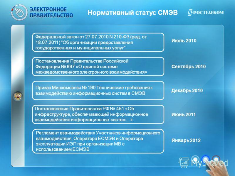 Нормативный статус СМЭВ Федеральный закон от 27.07.2010 N 210-ФЗ (ред. от 18.07.2011)