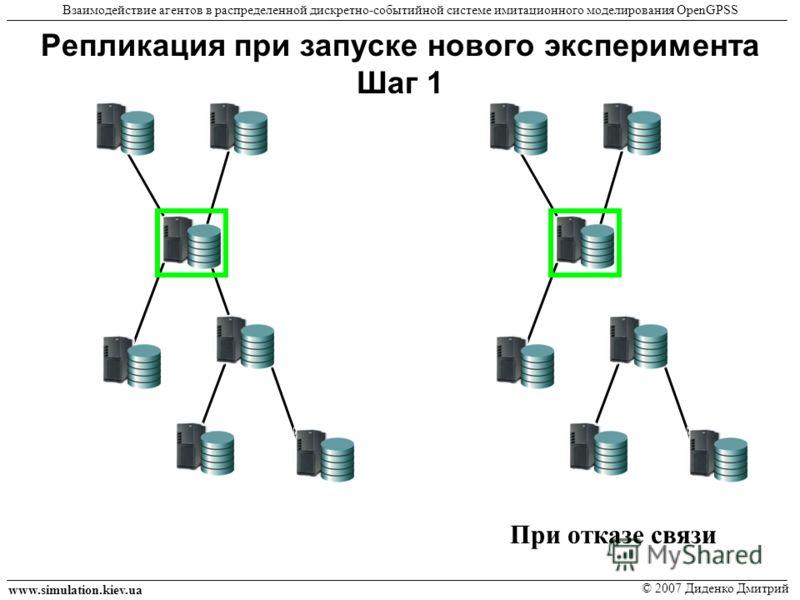 Репликация при запуске нового эксперимента Шаг 1 www.simulation.kiev.ua © 2007 Диденко Дмитрий Взаимодействие агентов в распределенной дискретно-событийной системе имитационного моделирования OpenGPSS При отказе связи