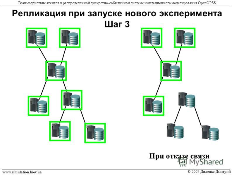 Репликация при запуске нового эксперимента Шаг 3 www.simulation.kiev.ua © 2007 Диденко Дмитрий Взаимодействие агентов в распределенной дискретно-событийной системе имитационного моделирования OpenGPSS При отказе связи