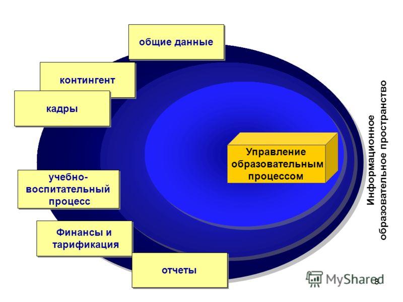 8 Управление образовательным процессом Информационное образовательное пространство контингент кадры учебно- воспитательный процесс учебно- воспитательный процесс Финансы и тарификация Финансы и тарификация общие данные отчеты