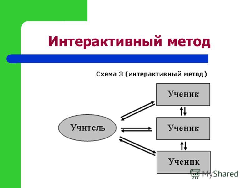 Интерактивный метод