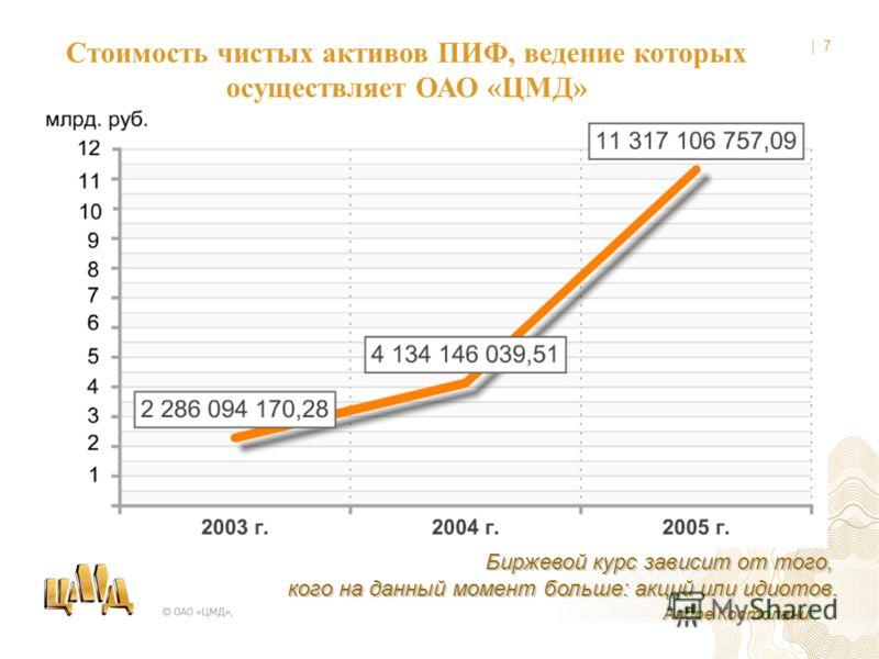 | 6 Количество зарегистрированных лиц в реестрах ПИФ, ведение которых осуществляет ОАО «ЦМД»