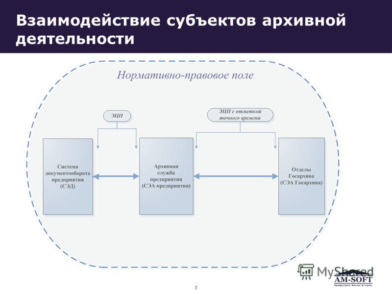 Взаимодействие субъектов архивной деятельности 3