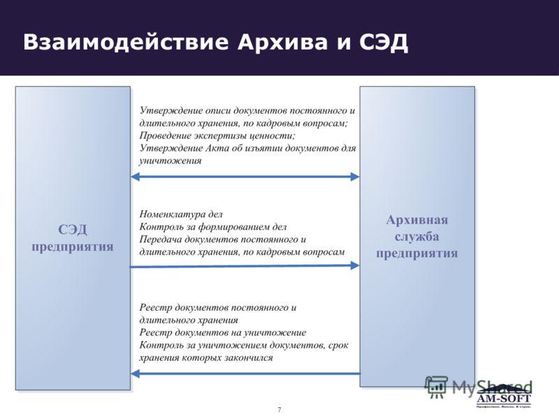 Взаимодействие Архива и СЭД 7