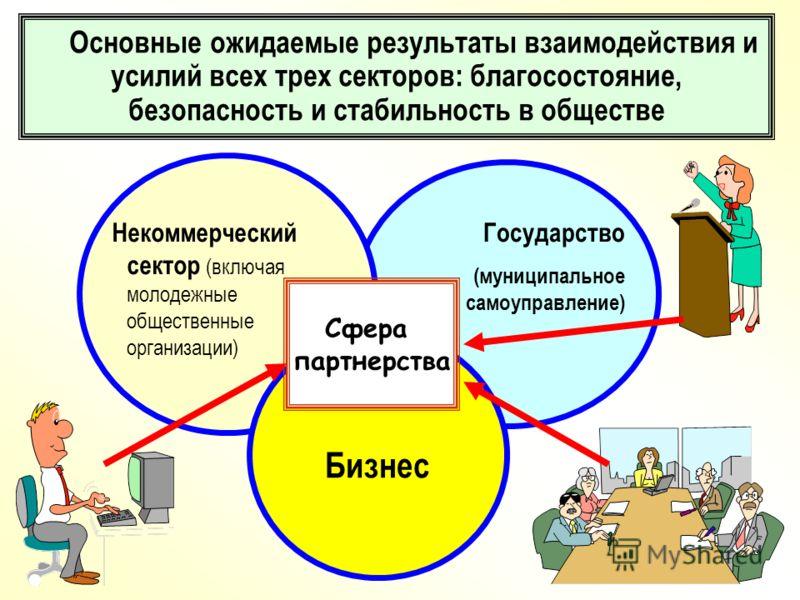 Некоммерческий сектор (включая молодежные общественные организации) Бизнес Государство (муниципальное самоуправление) Основные ожидаемые результаты взаимодействия и усилий всех трех секторов: благосостояние, безопасность и стабильность в обществе Сфе