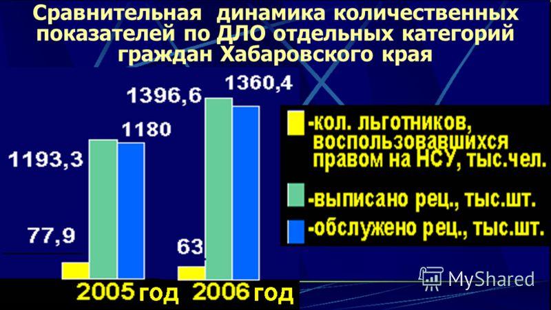 Сравнительная динамика количественных показателей по ДЛО отдельных категорий граждан Хабаровского края