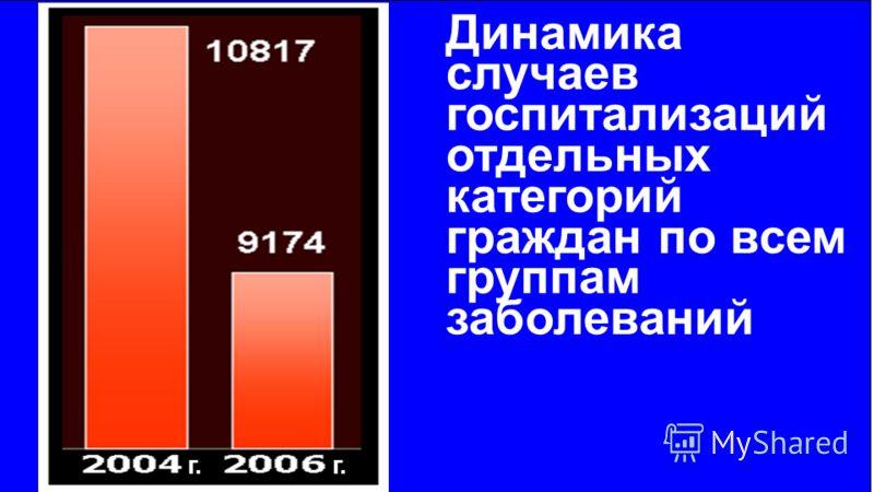 Динамика случаев госпитализаций отдельных категорий граждан по всем группам заболеваний г.