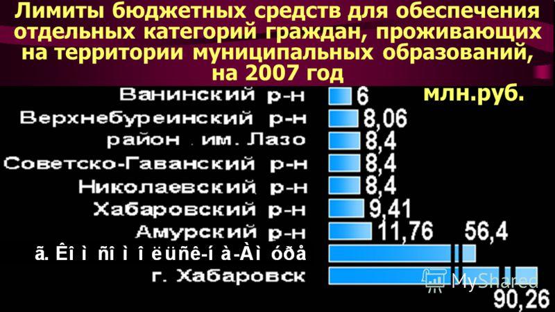 Лимиты бюджетных средств для обеспечения отдельных категорий граждан, проживающих на территории муниципальных образований, на 2007 год млн.руб.
