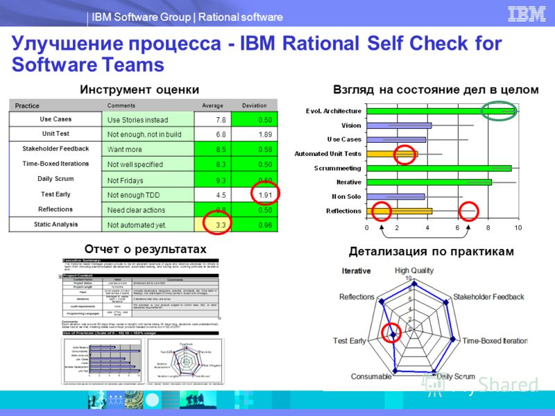 IBM Software Group | Rational software Взгляд на состояние дел в целом Детализация по практикам Улучшение процесса - IBM Rational Self Check for Software Teams Practice CommentsAverageDeviation Use Cases Use Stories instead7.80.50 Unit Test Not enoug